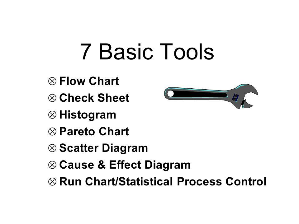 7 Basic Tools  Flow Chart  Check Sheet  Histogram  Pareto Chart  Scatter Diagram  Cause & Effect Diagram  Run Chart/Statistical Process Control