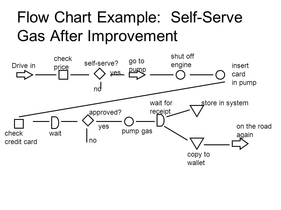 Flow Chart Example: Self-Serve Gas After Improvement Drive in check price self-serve? no yes go to pump shut off engine insert card in pump check cred
