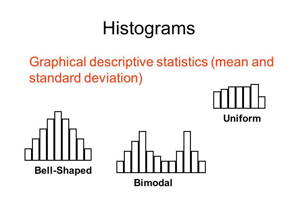 Histograms Graphical descriptive statistics (mean and standard deviation) Bell-Shaped Uniform Bimodal
