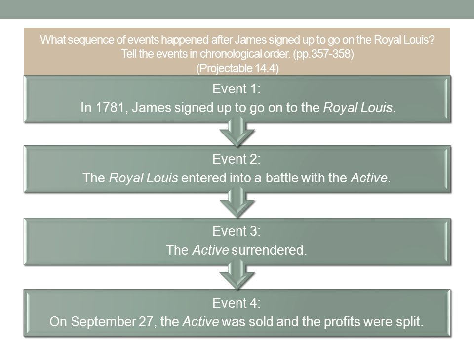 What sequence of events happened after James signed up to go on the Royal Louis? Tell the events in chronological order. (pp.357-358) (Projectable 14.