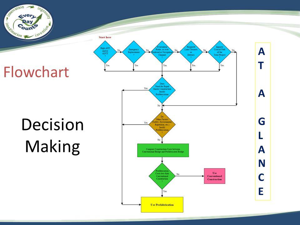 ATAGLANCEATAGLANCE Decision Making Flowchart