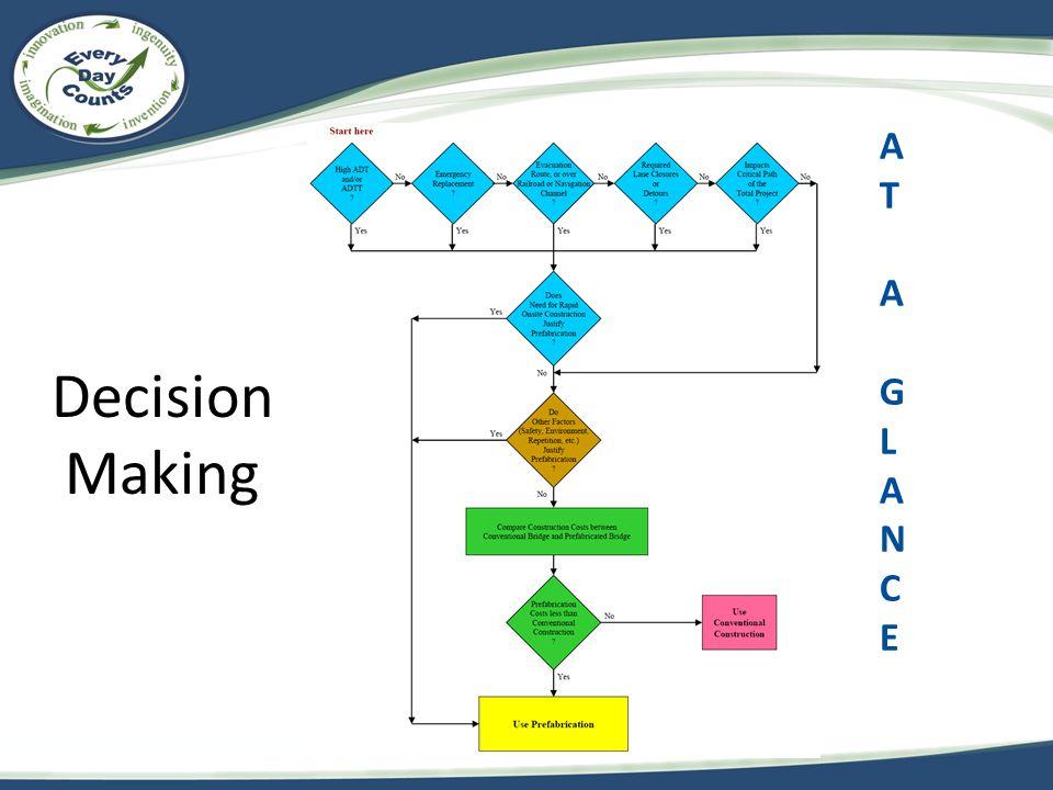 ATAGLANCEATAGLANCE Decision Making