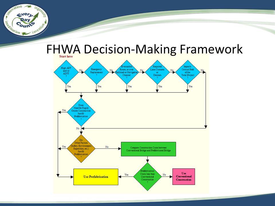 FHWA Decision-Making Framework