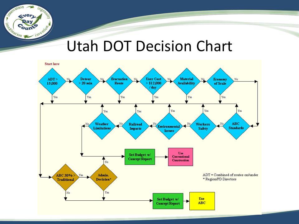 Utah DOT Decision Chart