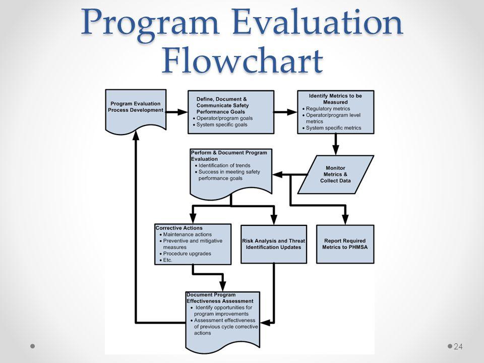 Program Evaluation Flowchart 24