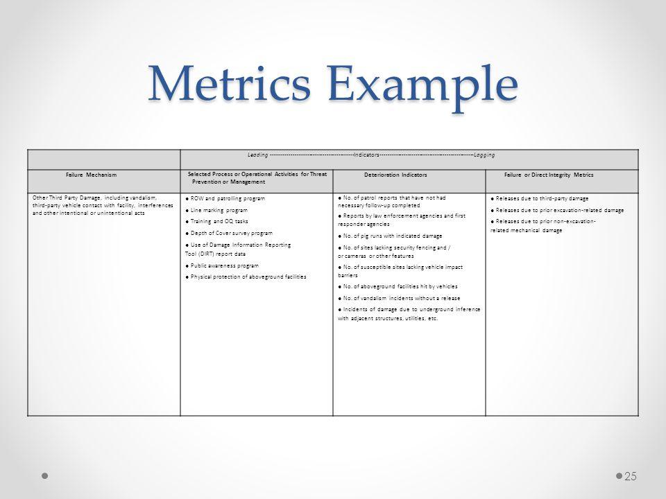 Metrics Example 25 Leading ‐‐‐‐‐‐‐‐‐‐‐‐‐‐‐‐‐‐‐‐‐‐‐‐‐‐‐‐‐‐‐‐‐‐‐‐‐‐‐‐‐‐Indicators‐‐‐‐‐‐‐‐‐‐‐‐‐‐‐‐‐‐‐‐‐‐‐‐‐‐‐‐‐‐‐‐‐‐‐‐‐‐‐‐‐‐‐‐‐‐‐‐Lagging Failure Mechani