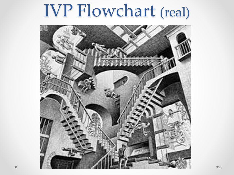 IVP Flowchart (real) 8
