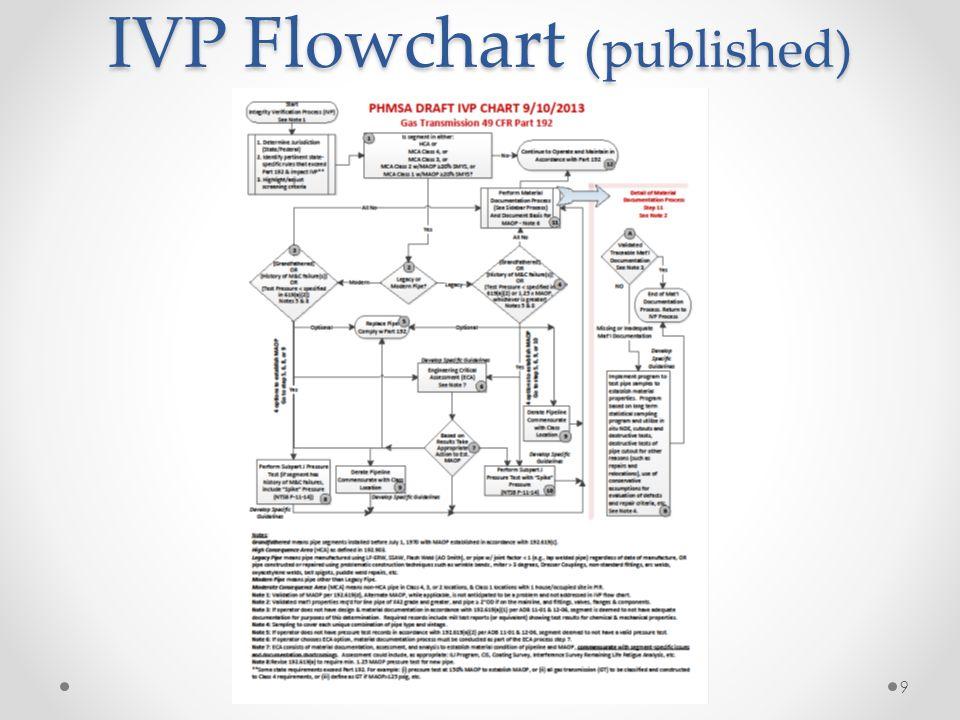 IVP Flowchart (published) 9
