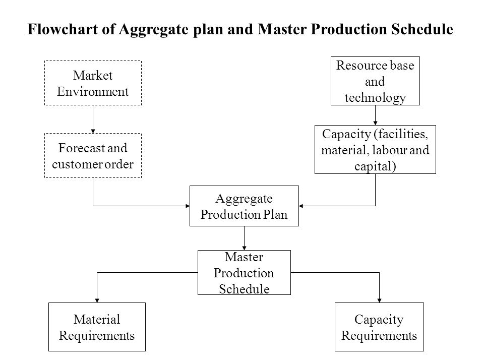 Aggregate Planning Aggregate planning involves planning the best quantity to produce during time periods in the intermediate- range horizon (often 3 months to 18 months) and planning the lowest cost method of providing the adjustable capacity to accommodate production requirements.
