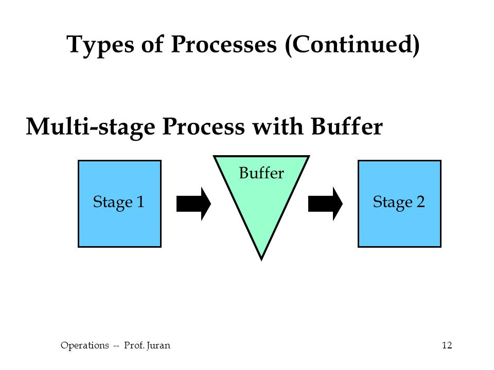 © The McGraw-Hill Companies, Inc., 2004 Operations -- Prof. Juran12 Types of Processes (Continued) Stage 1Stage 2 Buffer Multi-stage Process with Buff