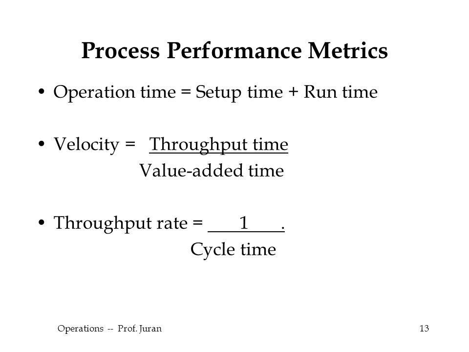 © The McGraw-Hill Companies, Inc., 2004 Operations -- Prof. Juran13 Process Performance Metrics Operation time = Setup time + Run time Velocity = Thro