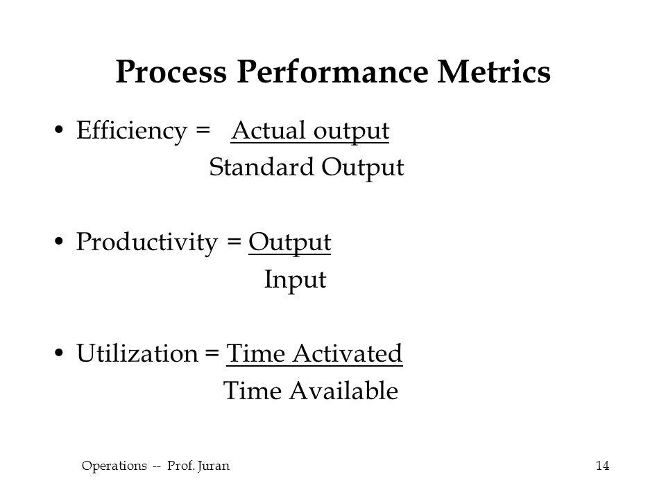 © The McGraw-Hill Companies, Inc., 2004 Operations -- Prof. Juran14 Process Performance Metrics Efficiency = Actual output Standard Output Productivit