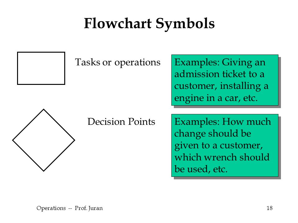 © The McGraw-Hill Companies, Inc., 2004 Operations -- Prof. Juran18 Flowchart Symbols Tasks or operations Examples: Giving an admission ticket to a cu