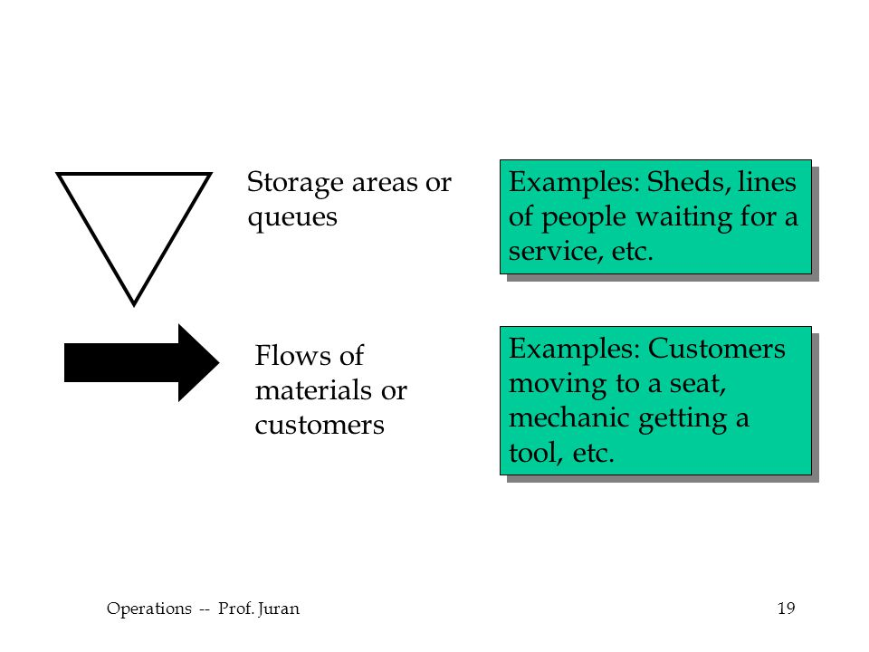 © The McGraw-Hill Companies, Inc., 2004 Operations -- Prof. Juran19 Examples: Sheds, lines of people waiting for a service, etc. Examples: Customers m