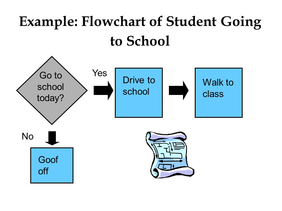 © The McGraw-Hill Companies, Inc., 2004 Example: Flowchart of Student Going to School Yes No Goof off Go to school today? Walk to class Drive to schoo