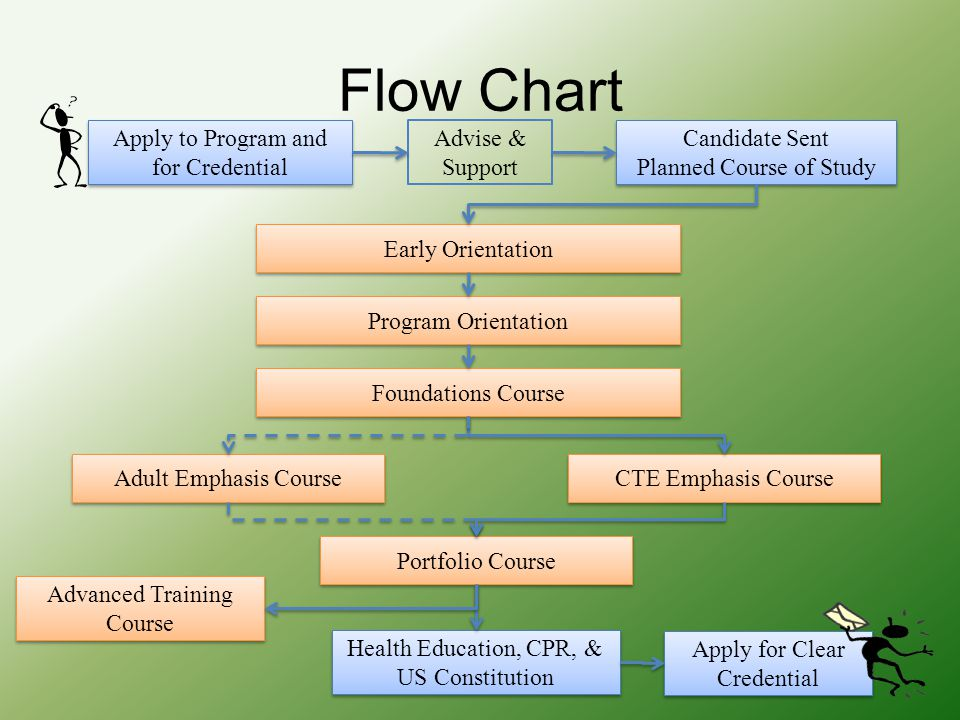 Flow Chart Apply to Program and for Credential Candidate Sent Planned Course of Study Candidate Sent Planned Course of Study Early Orientation Program