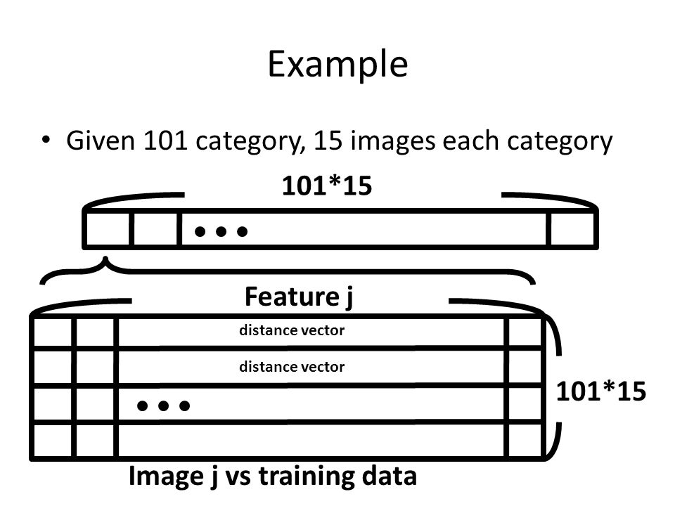 Example Given 101 category, 15 images each category 101*15 Feature j 101*15 distance vector Image j vs training data