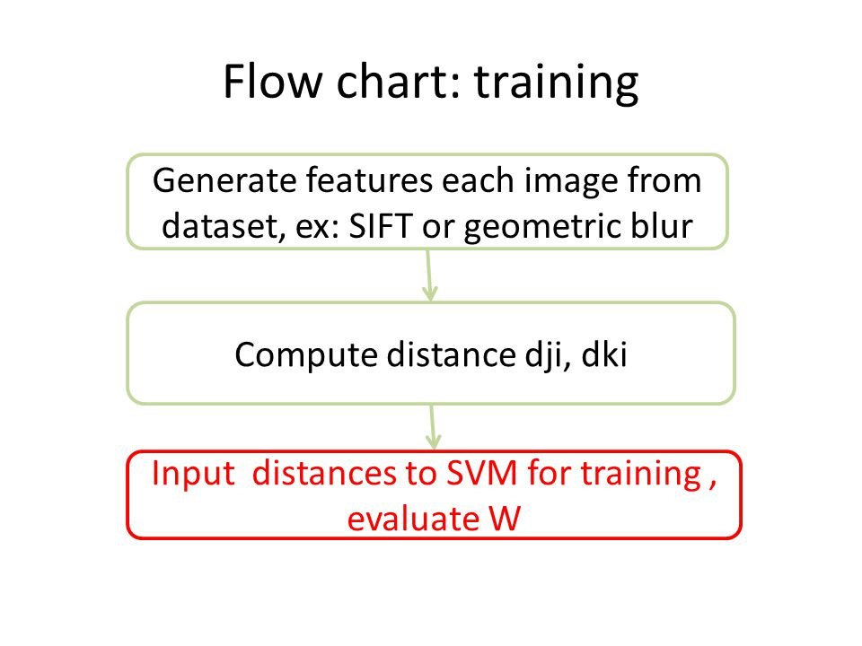 Flow chart: training Generate features each image from dataset, ex: SIFT or geometric blur Input distances to SVM for training, evaluate W Compute dis