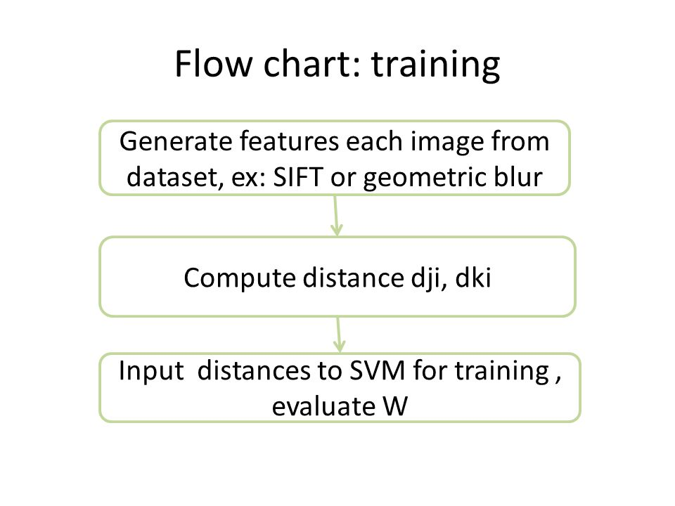 Flow chart: testing Query an image i Output the most appropriate category Calculate Dxi, x is all training data, except itself.
