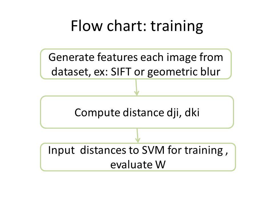 Ex: Training data