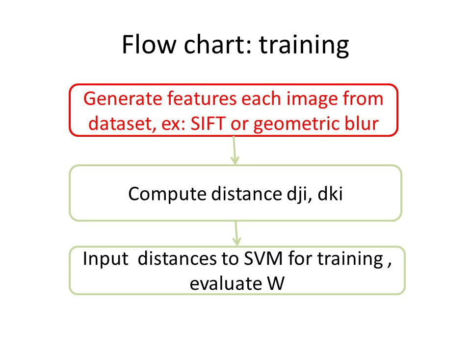 Choosing features Dataset: Caltech101 Patch-based Features – SIFT Old school – Geometric Blur It's a notion of blurring The measure of similarity between image patches The extension of Gaussian blur