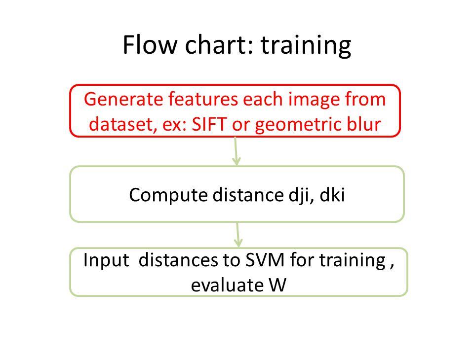 Confusion matrix for 15