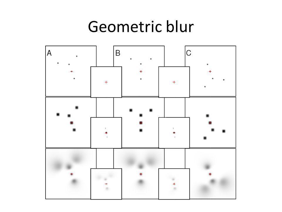 Geometric blur