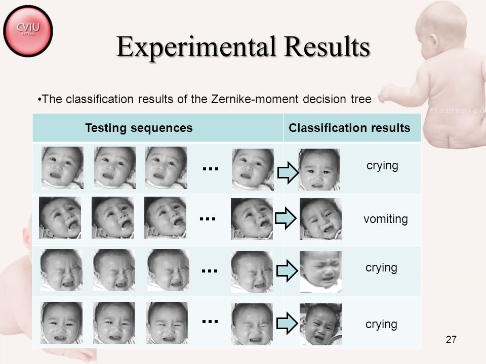 27 Experimental Results Testing sequencesClassification results crying vomiting crying The classification results of the Zernike-moment decision tree
