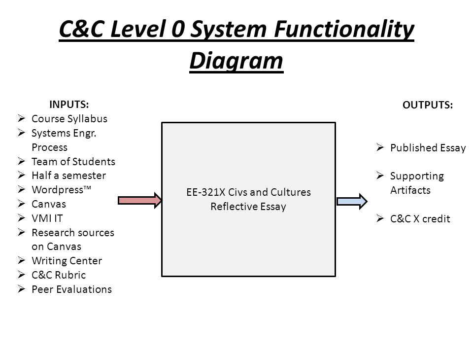 C&C Level 0 System Functionality Diagram EE-321X Civs and Cultures Reflective Essay INPUTS:  Course Syllabus  Systems Engr.