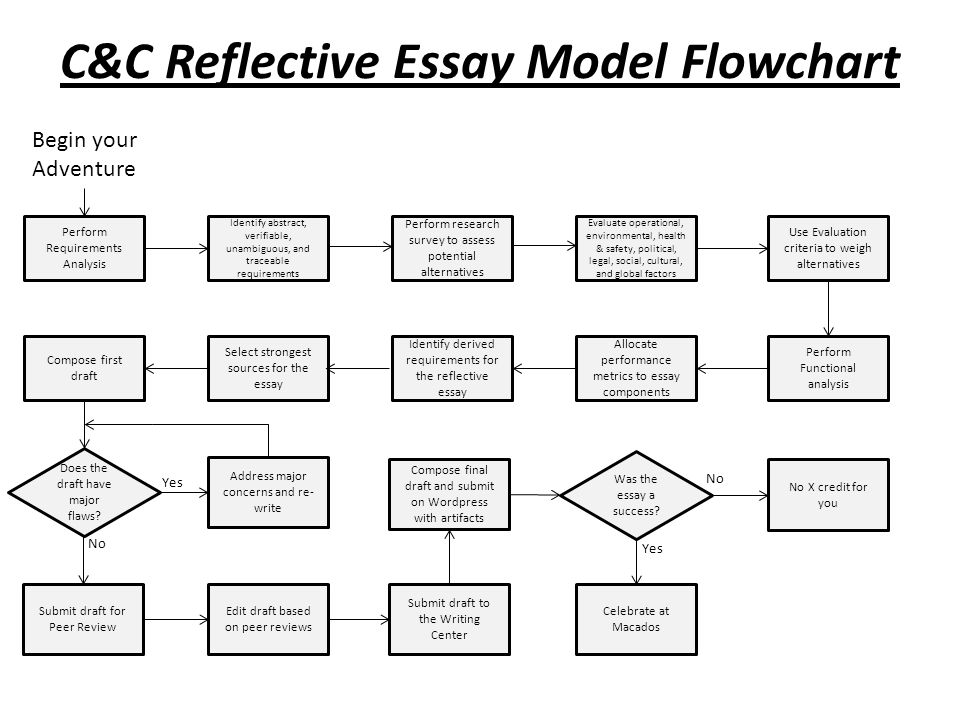 C&C Reflective Essay Model Flowchart Perform Requirements Analysis Begin your Adventure Identify abstract, verifiable, unambiguous, and traceable requirements Perform research survey to assess potential alternatives Evaluate operational, environmental, health & safety, political, legal, social, cultural, and global factors Use Evaluation criteria to weigh alternatives Perform Functional analysis Allocate performance metrics to essay components Identify derived requirements for the reflective essay Select strongest sources for the essay Compose first draft Does the draft have major flaws.