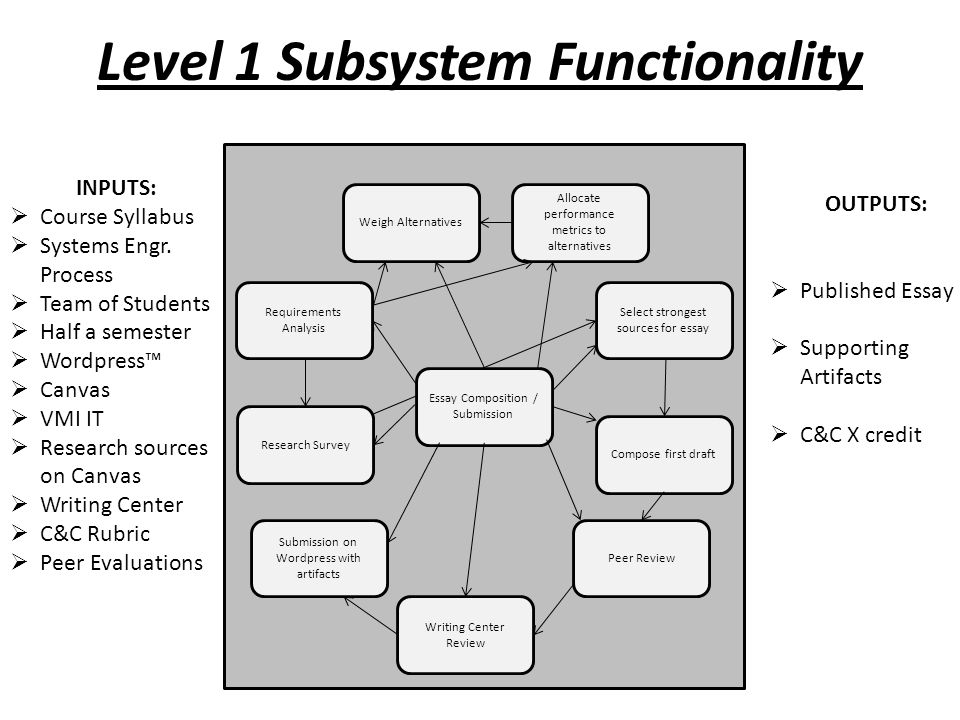Functional Allocation/Analysis Compose / Review Essay  Identify three cultural factors (products, practices) influencing systems design  Identify activities and assignments in the course have facilitated your learning about cultural factors influencing design  Select most distinctive feature of the culture(s) influencing systems design.