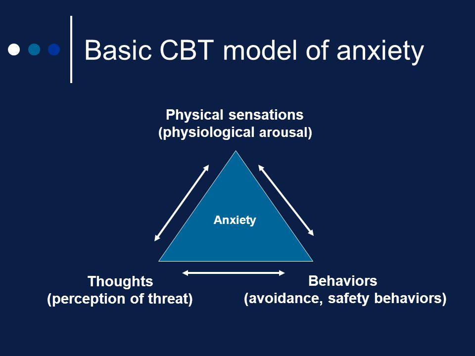 Basic CBT model of anxiety Physical sensations ( physiological arousal) Behaviors (avoidance, safety behaviors) Thoughts (perception of threat) Anxiet
