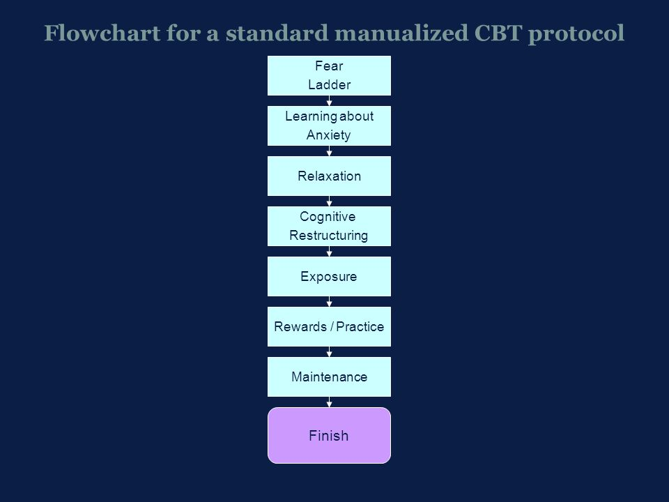 Flowchart for a standard manualized CBT protocol Learning about Anxiety Relaxation Cognitive Restructuring Exposure Rewards / Practice Maintenance Fea