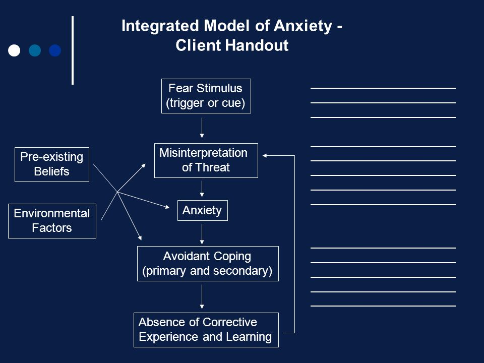 Integrated Model of Anxiety - Client Handout Fear Stimulus (trigger or cue) Misinterpretation of Threat Anxiety Avoidant Coping (primary and secondary