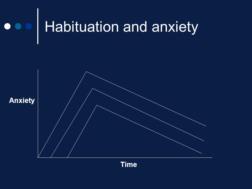 Habituation and anxiety Anxiety Time