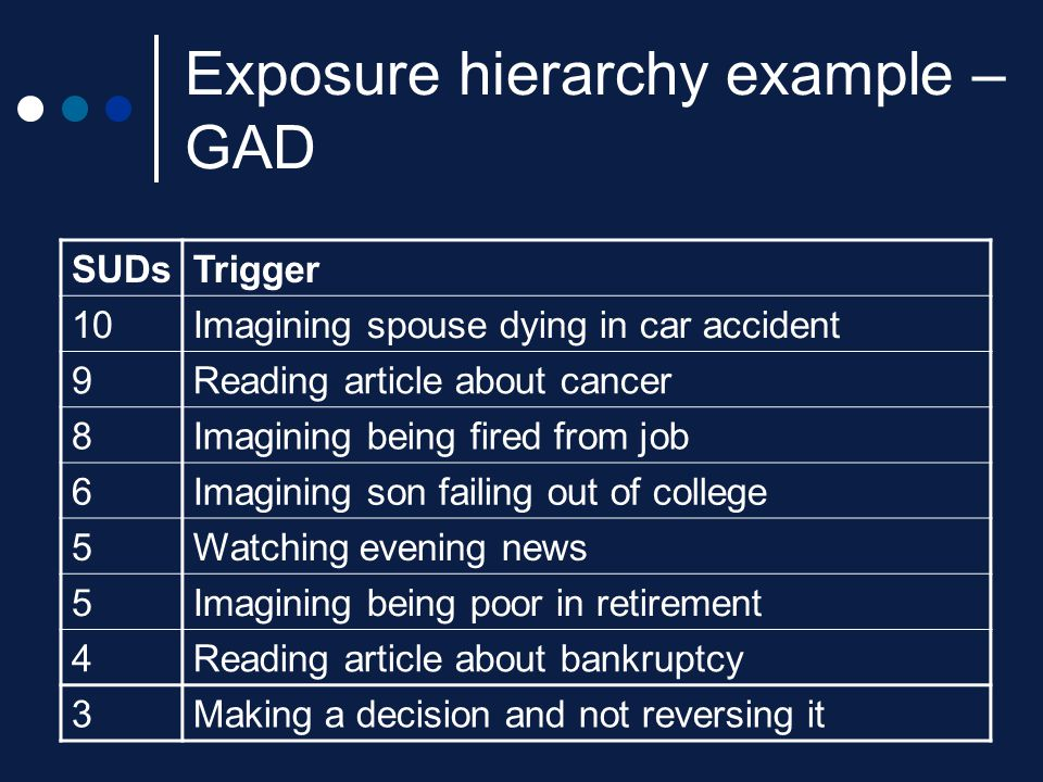 Exposure hierarchy example – GAD SUDsTrigger 10Imagining spouse dying in car accident 9Reading article about cancer 8Imagining being fired from job 6I