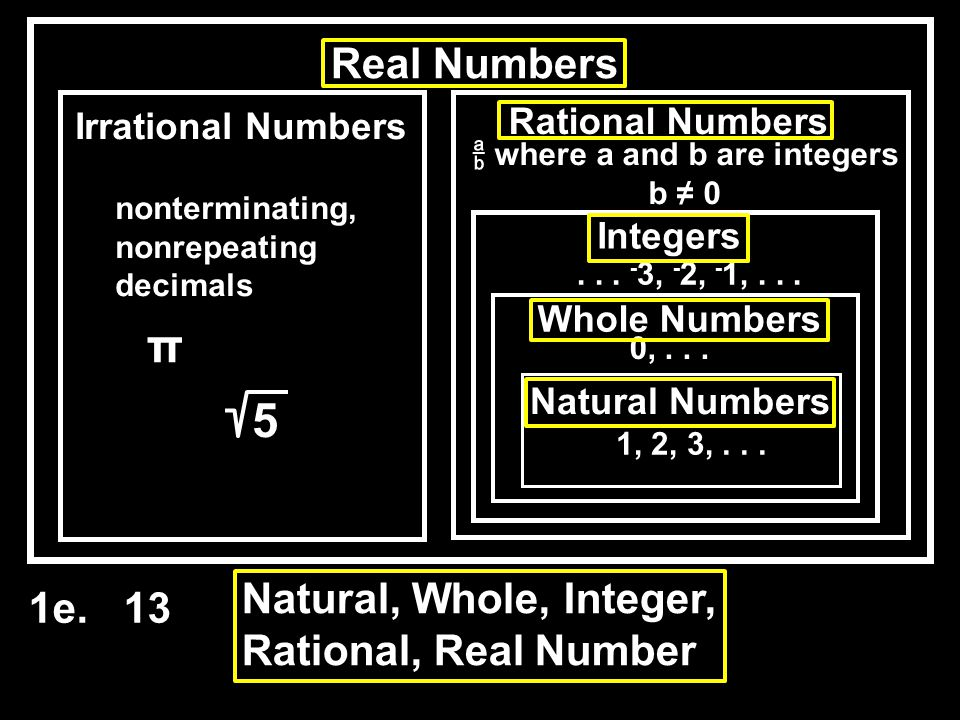 Rational Numbers Real Numbers Natural Numbers 1, 2, 3,...