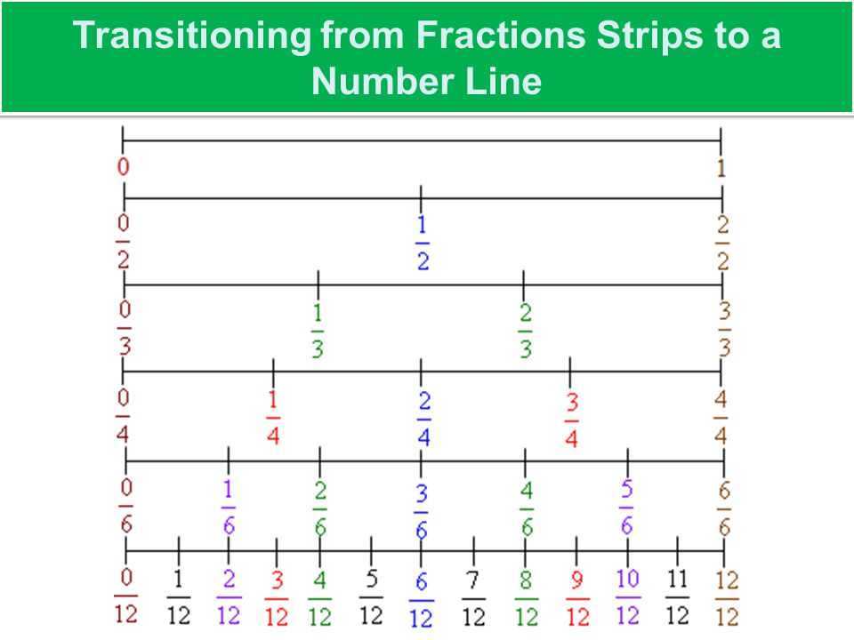 Transitioning from Fractions Strips to a Number Line