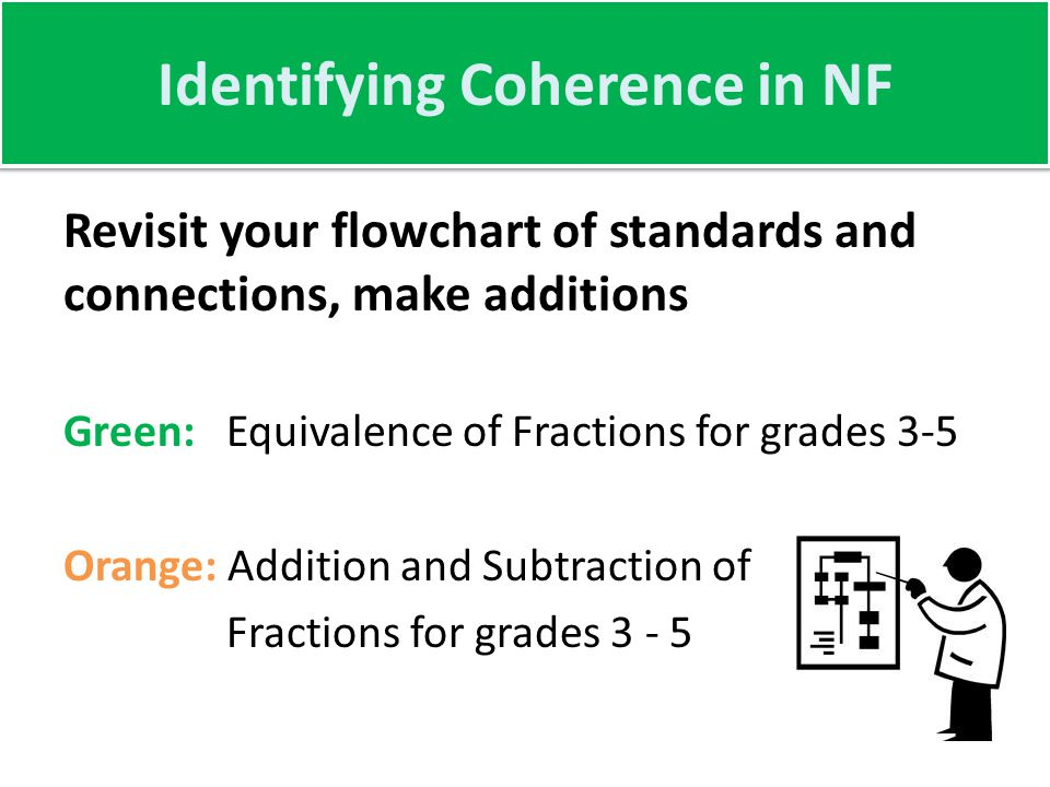 Identifying Coherence in NF Revisit your flowchart of standards and connections, make additions Green: Equivalence of Fractions for grades 3-5 Orange: Addition and Subtraction of Fractions for grades 3 - 5