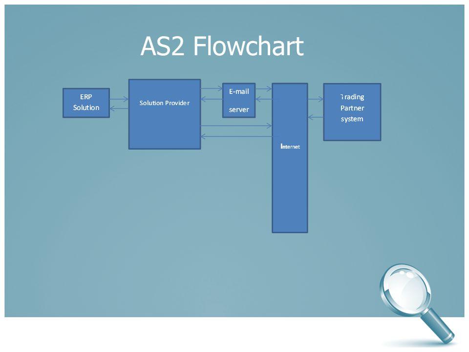 AS2 Flowchart