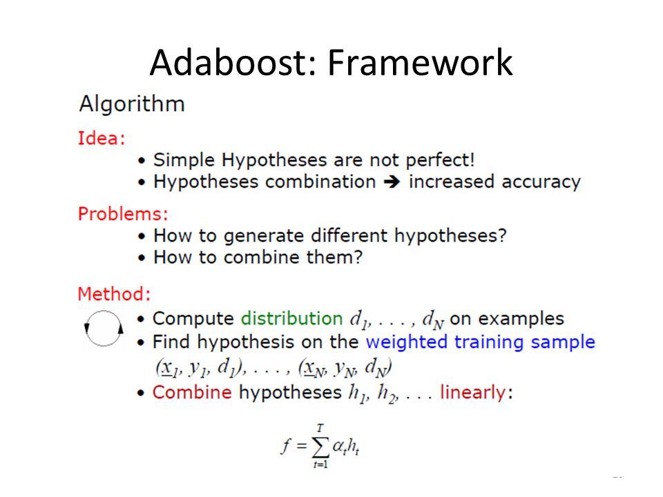 Adaboost: Framework 20