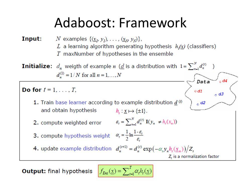 Adaboost: Framework 21