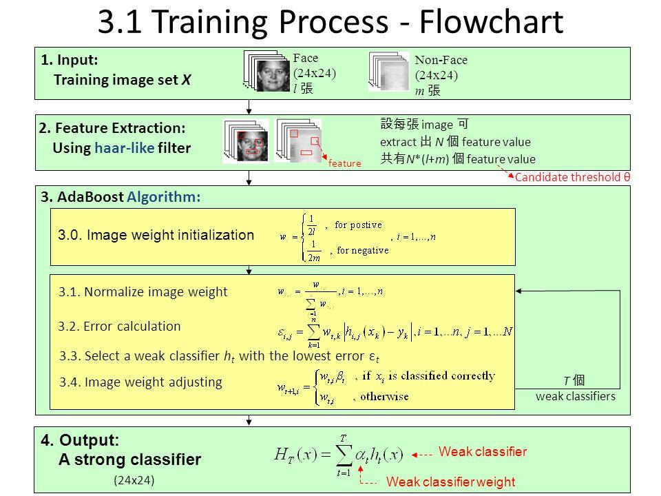 3.4.Image weight adjusting 3.1 Training Process - Flowchart 3.0.