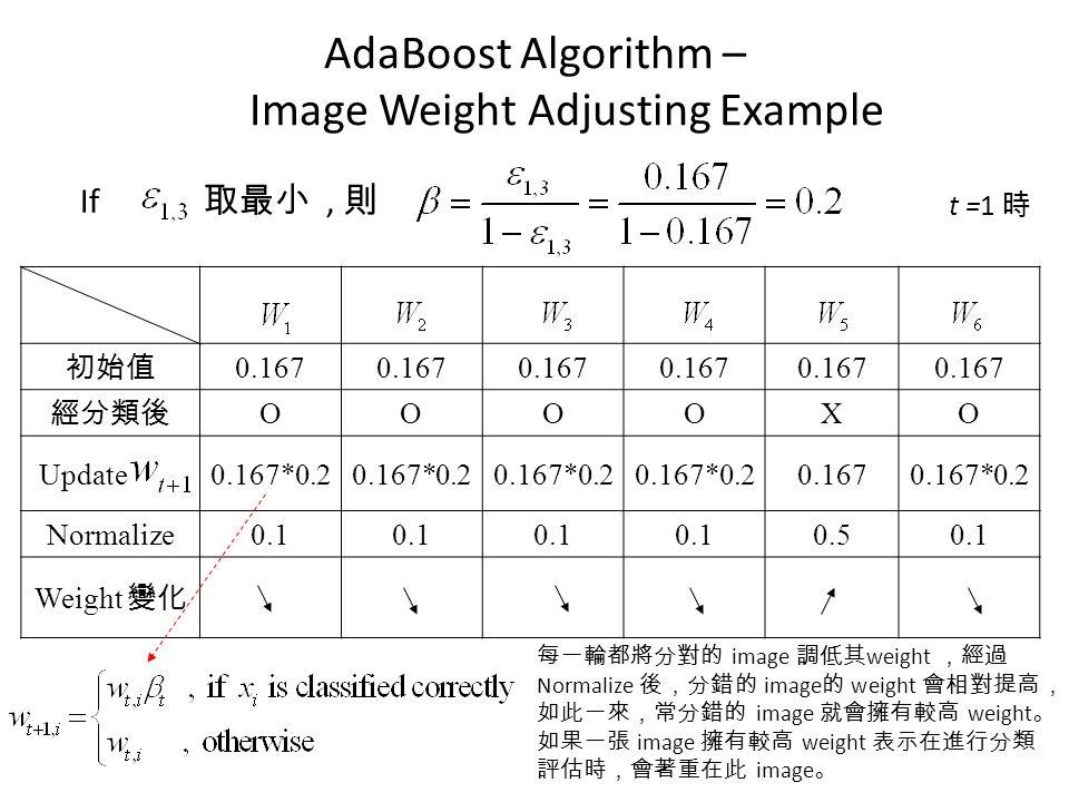 AdaBoost Algorithm – Image Weight Adjusting Example If 取最小, 則 初始值 0.167 經分類後 OOOOXO Update0.167*0.2 0.1670.167*0.2 Normalize0.1 0.50.1 Weight 變化 t =1 時 每一輪都將分對的 image 調低其 weight ,經過 Normalize 後,分錯的 image 的 weight 會相對提高, 如此一來,常分錯的 image 就會擁有較高 weight 。 如果一張 image 擁有較高 weight 表示在進行分類 評估時,會著重在此 image 。