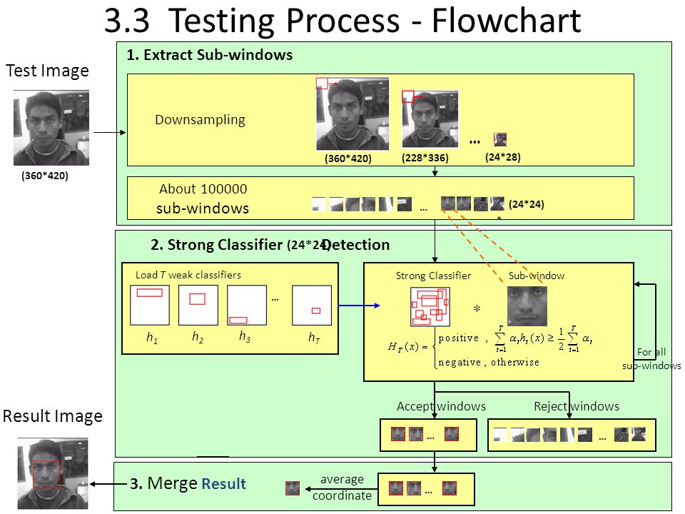 3.3 Testing Process - Flowchart Test Image 1.Extract Sub-windows 2.