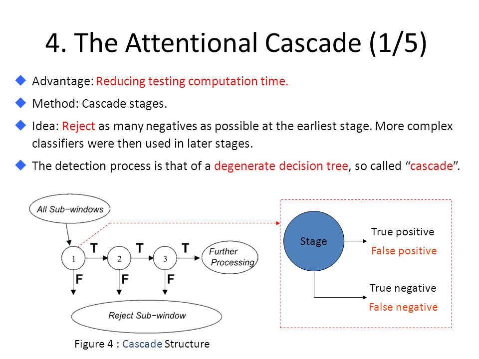 88 4.The Attentional Cascade (1/5)  Advantage: Reducing testing computation time.