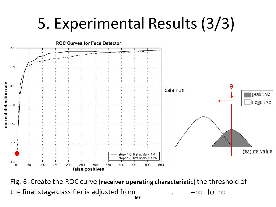 97 5.Experimental Results (3/3) Fig.