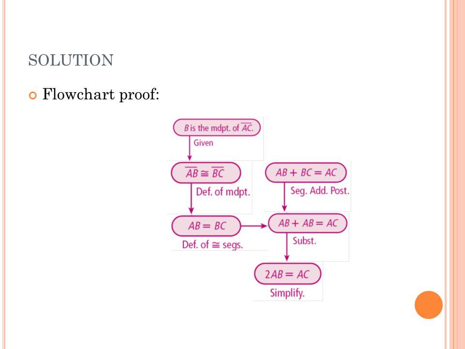 SOLUTION Flowchart proof: