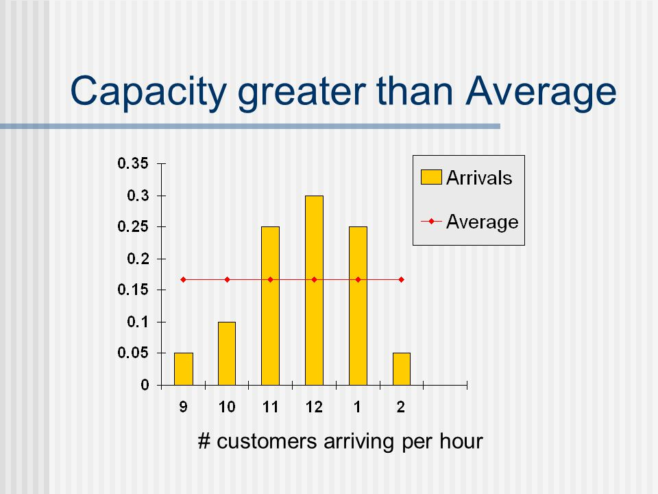 Capacity greater than Average # customers arriving per hour