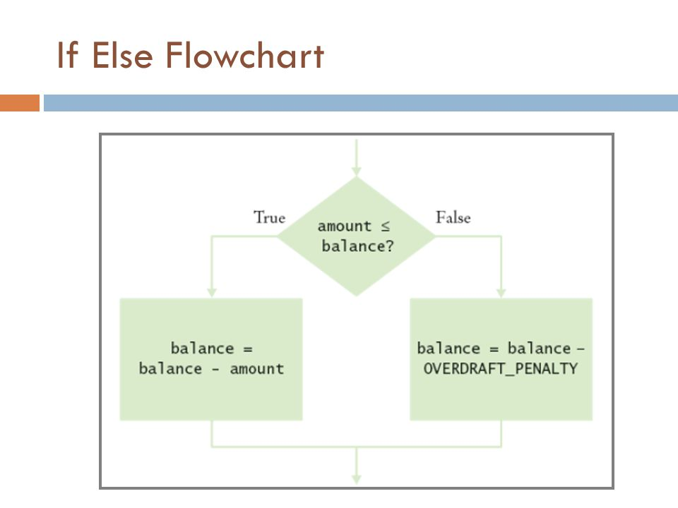 Java Code for If Else If (amount < = balance) balance = balance – amount; else balance = balance – OVERDRAFT_PENALTY;